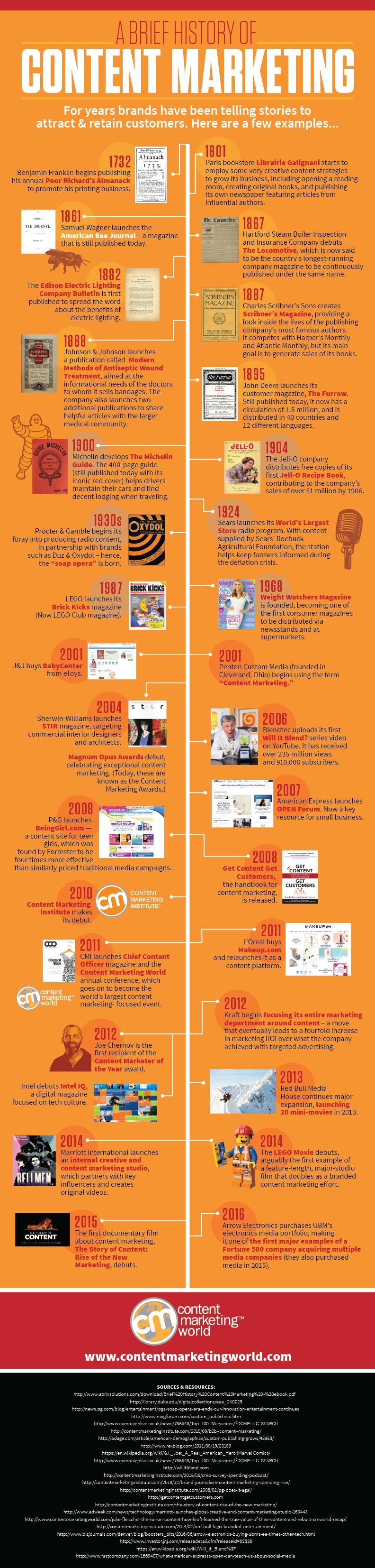 Infografica con le tappe principali della storia del content marketing