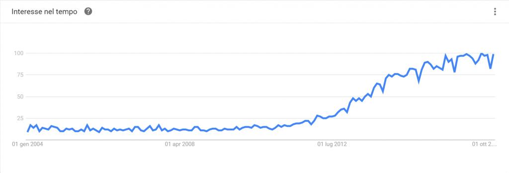 """La stringa di ricerca """"content marketing"""" su Google Trends"""